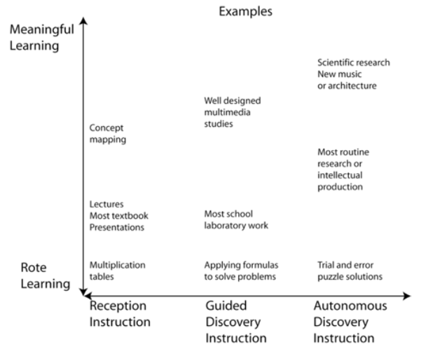 The rote-meaningful learning continuum is distinct from the reception-discovery continuum for instruction. Figure taken from Novak (1998, p. 58).