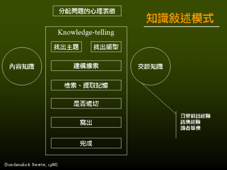 :study:writing_knowledge-telling.png